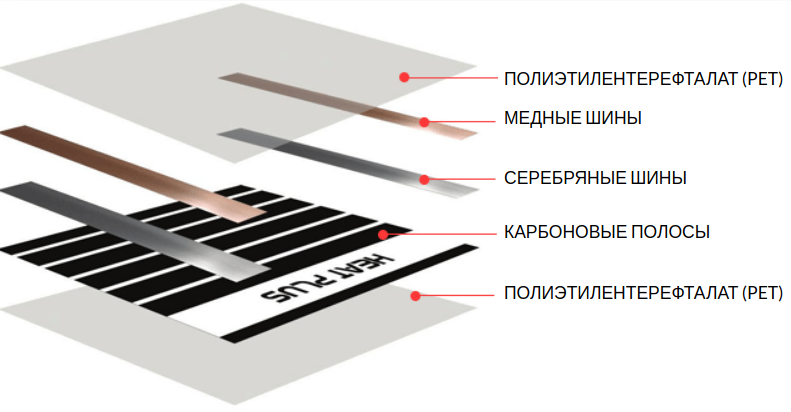 Монтаж тёплого пола под стяжку технология инструкция